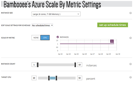 "My Windows Azure ""scale by metric"" settings"
